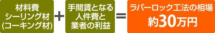 ラバーロック工法の工事費用は材料費+人件費、利益で30万円ほど