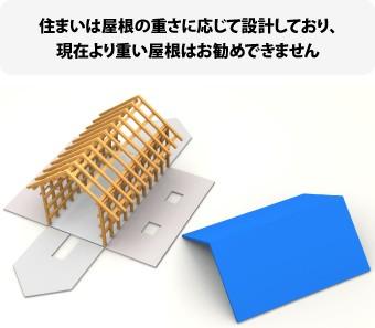 屋根葺き替えは現在より重い屋根はお勧めできない