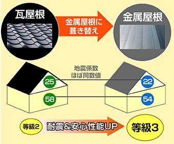瓦屋根から金属屋根に葺き替えることで耐震&安心性能UP!