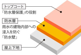 陸屋根の構造図
